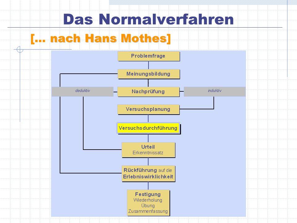Das Normalverfahren [... nach Hans Mothes]